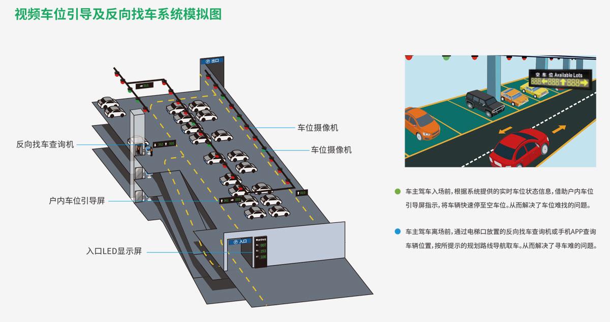 视频车位引导及反向寻车系统模拟图