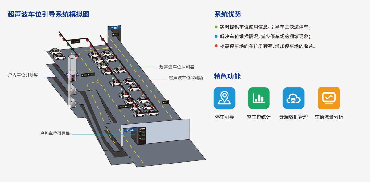 超声波车位引导系统模拟图系统优势特色功能