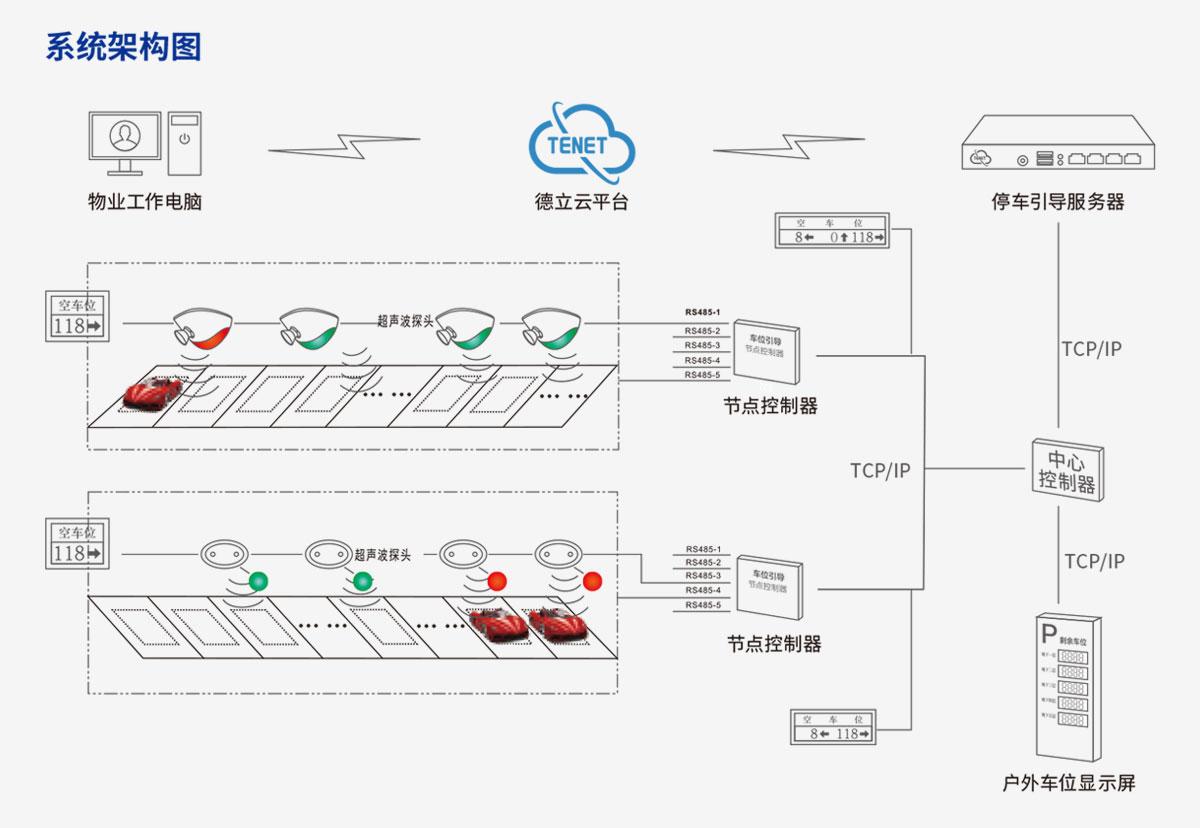 超声波车位引导系统架构图