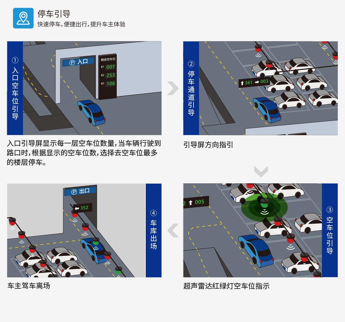 超声波车位引导系统停车流程