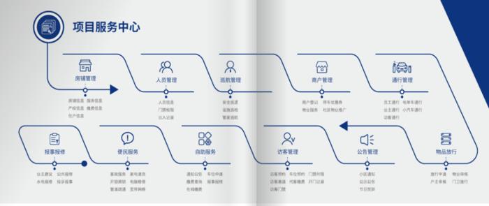 物业运营服务系统项目服务中心图