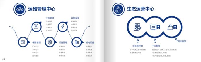 智慧物业运营系统生态运营中心图