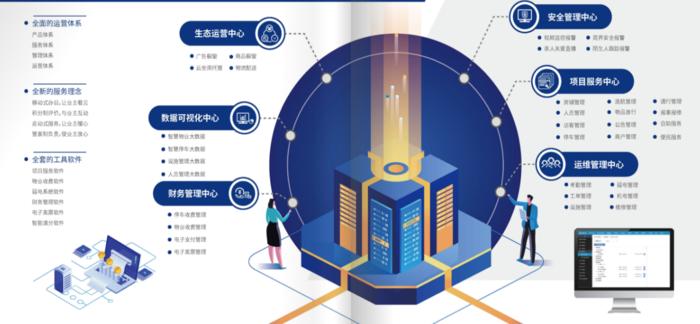 智慧物业平台图1.png